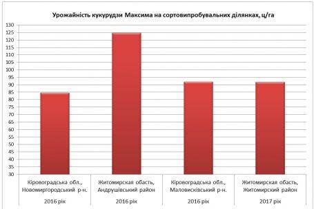 Урожайність кукурудзи Максима на сортовипробувальних ділянках, ц/га